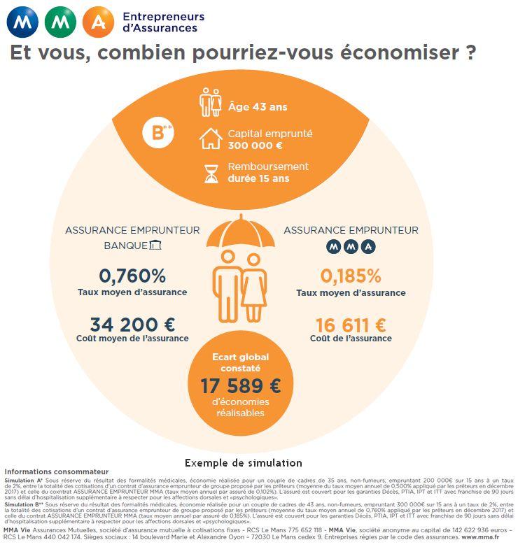 economies-assurance-pret